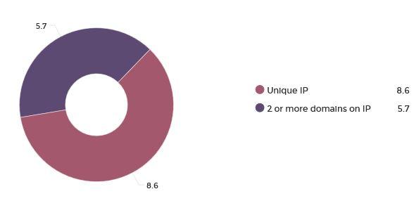unique ip vs shared ip